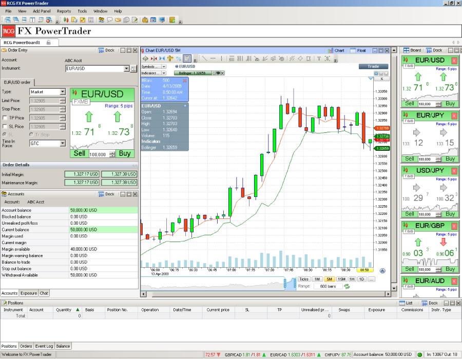Forex gold trader