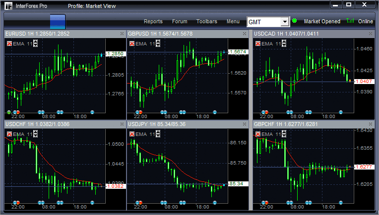 Forexpros stock market quotes forex financial news