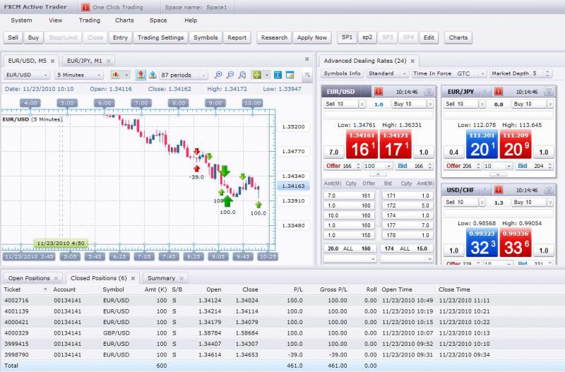 Forex active trader